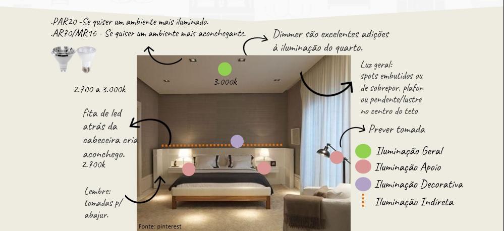 como iluminar cada ambiente da casa